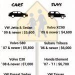 Affordable Car insurance Demands Cautious Believed